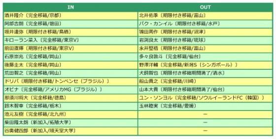 松本山雅FC、2015年補強診断。悲願のJ1昇格もここからが本当の勝負。J屈指のハードワークは通用するか