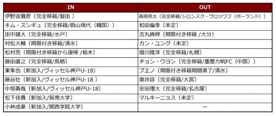 神戸入れ替え2016