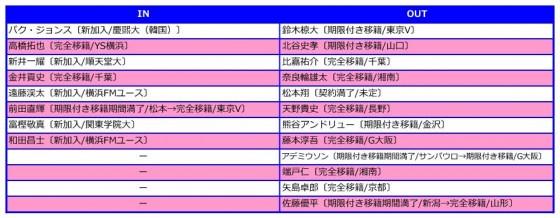 横浜FM入れ替え2016