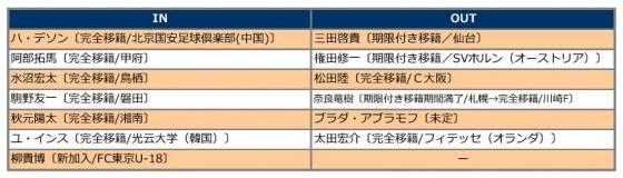 FC東京入れ替え2016