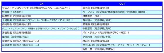 横浜FC入れ替え2016