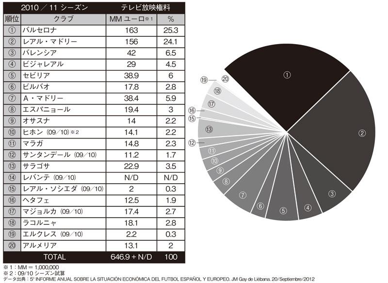 2010/11 シーズン クラブ別テレビ放映権料