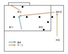 柿谷の同点ゴールを演出した酒井宏樹のクロスのメカニズムを徹底分析