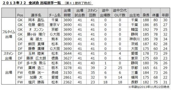 2013年J2 全試合出場が達成目前の選手