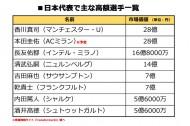 ザックジャパンの値段は99億2600万円。W杯C組、選手の市場価値では日本は2番手