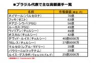 サッカー王国ブラジル、日本代表との市場価格差はおよそ400億円!