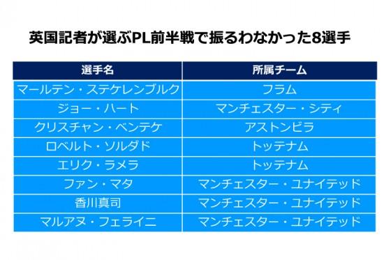 英国記者が上半期の「期待外れ」メンバーに香川真司、フェライニら選出