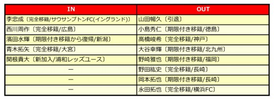 浦和レッズ、2014補強診断。西川の加入は大きな戦力アップだが、上位進出に求められるリスク管理
