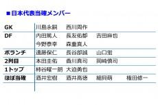 ザックジャパン23人の選出予想。当確は15人、十分あり得る大久保のサプライズ招集