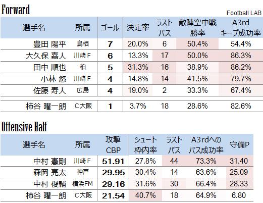 【W杯メンバー発表直前!】J1ポジション別ランキングと代表候補選手のパフォーマンス