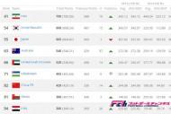 最新のFIFAランク、日本はアジア3位へ後退、アジア2位には韓国