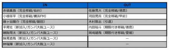 ガンバ大阪、2015年補強診断。適材適所の補強と主力の引き止めに成功。優勝候補筆頭