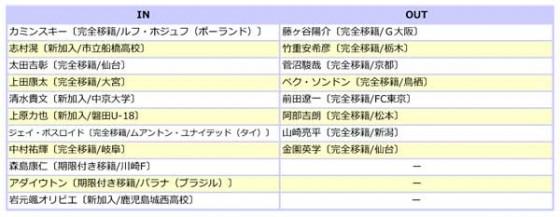 ジュビロ磐田、2015補強診断。今季こそJ1復帰へ。プライドを懸けた戦いが始まる