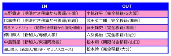 横浜F・マリノス、2015補強診断。新監督でも浮沈の鍵は10番に