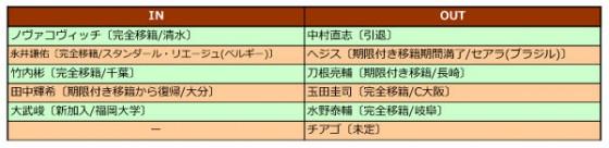 名古屋グランパス、2015年補強診断。ベテラン健在の中、若手がどこまで色を出せるか