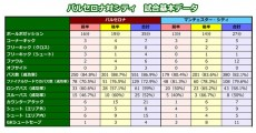 1点差ゲーム、バルサ対マンCは本当に僅差だったのか? データから見える圧倒的なバルサの強さ