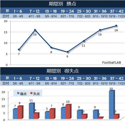 J2史上最強の3位。福岡の2015年を振り返る