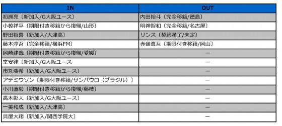 G大阪入れ替え2016