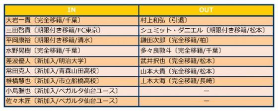 仙台入れ替え2016