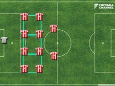 【図1】4-4-2の8人を線で結ぶと3つの四角形ができる