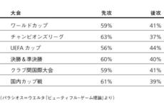 【表1】PK戦の先攻後攻による勝敗率。