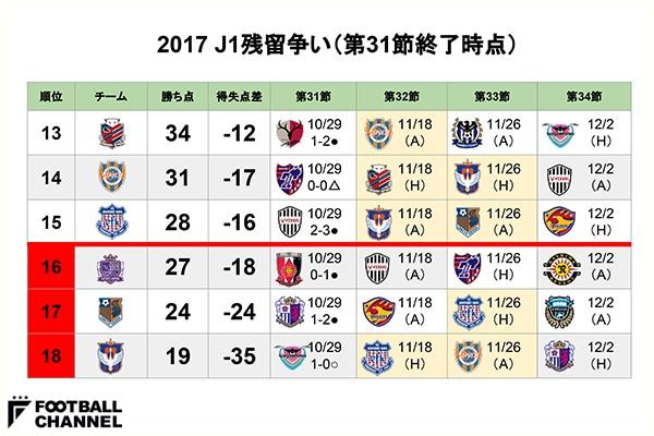 【J1残留争いまとめ】新潟&大宮に今節でのJ2降格決定の可能性。札幌は16年ぶりJ1残留に王手