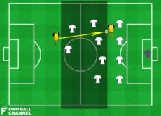 選手Aが選手Bにパスを通し、Bが前を向ければパッキングポイントはAとBについてそれぞれ6ポイント計上される。Bが前を向けなければ、6ポイントの20%、すなわち1.2ポイントが計上されることになる。