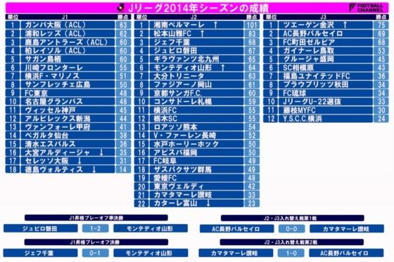 Jリーグ順位表