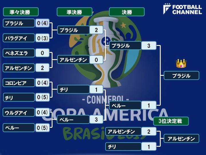 コパ アメリカ 決勝 トーナメント