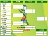 U17決勝トーナメント