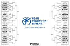 高校サッカートーナメント表