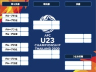 AFCU23決勝トーナメント表